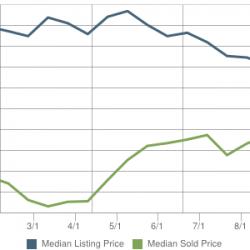 Price Trends Sold VS List price in Evergreen (80439)