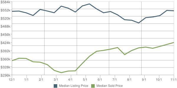 80439 List vs Sold