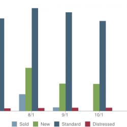 Evergreen Market Trends (80439)