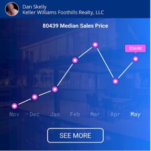 The Absolutely Crazy Denver Foothills Real Estate Market