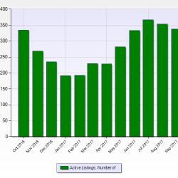 September Denver Foothills Real Estate Market Update
